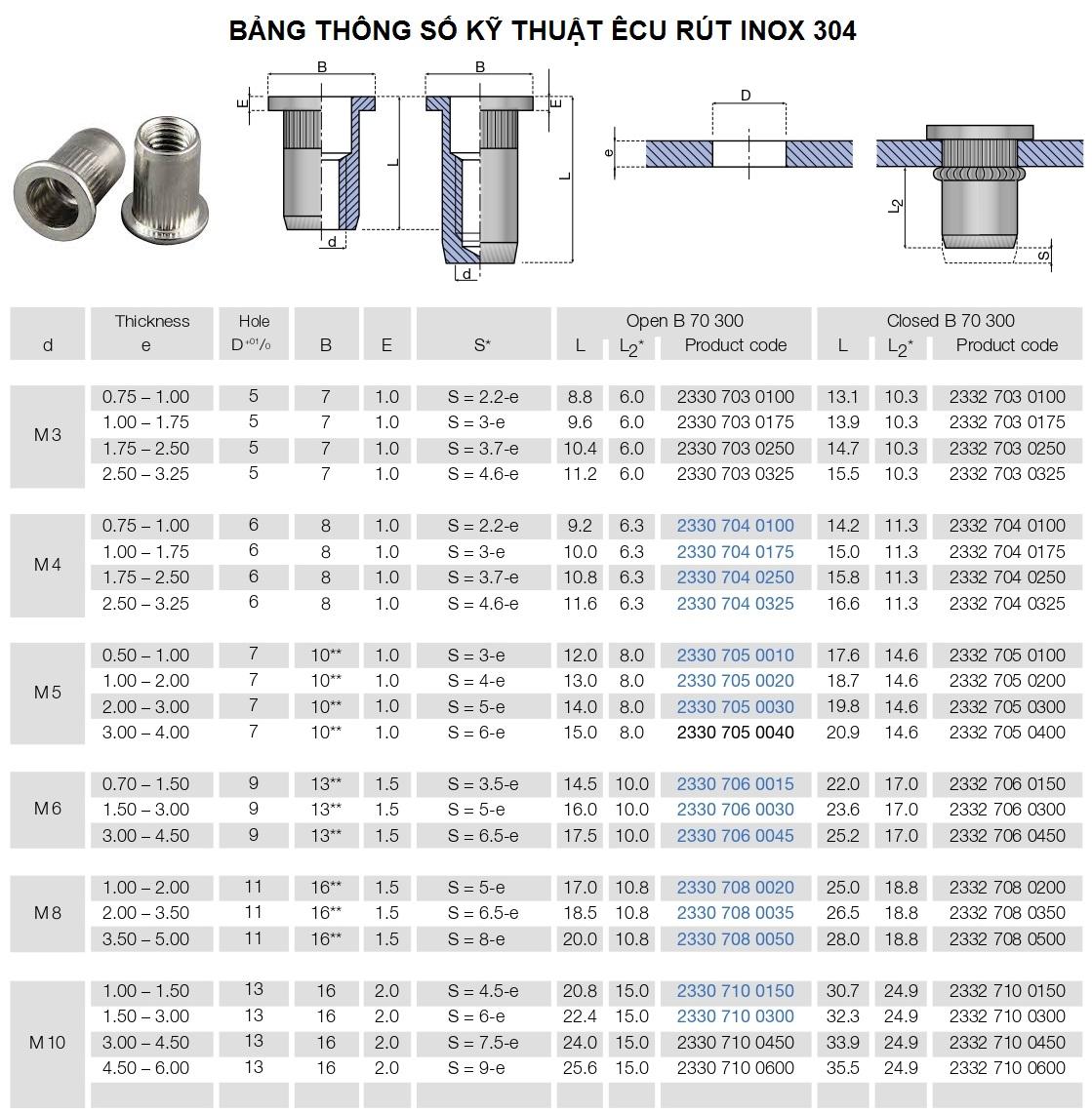 Bảng thông số kỹ thuật êcu rút inox 304